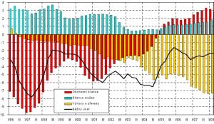 Struktura sald platební bilance ČR (v % HDP). Ministerstvé financí (2009)