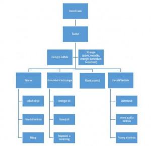 Organizační struktura NAKIT podle ministertva vnitra