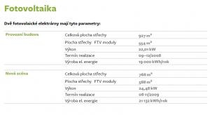 Parametry fotovoltaické elektrárny na střeše Národního divadla. zdroj:www.uspornedivadlo.cz