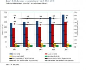 Export EU do Eurozóny a vybraných zemí. Zdroj: MPO