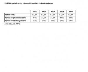 Podíl EU, priortiních a zájmových zemí na exportu. zdroj: MPO