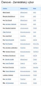 Zemědělský výbor. Seznam členů. Zdroj: Poslanecká sněmovna Parlamentu ČR