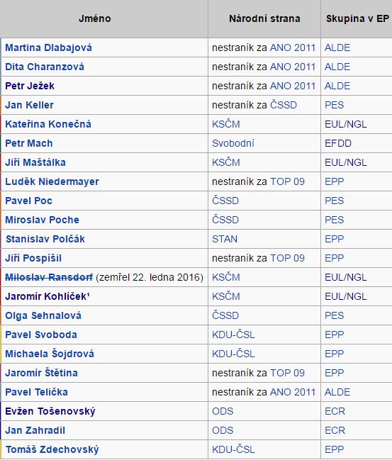 Seznam členů Evropského parlamentu z České republiky 2014–2019 – zdroj: Wikipedie