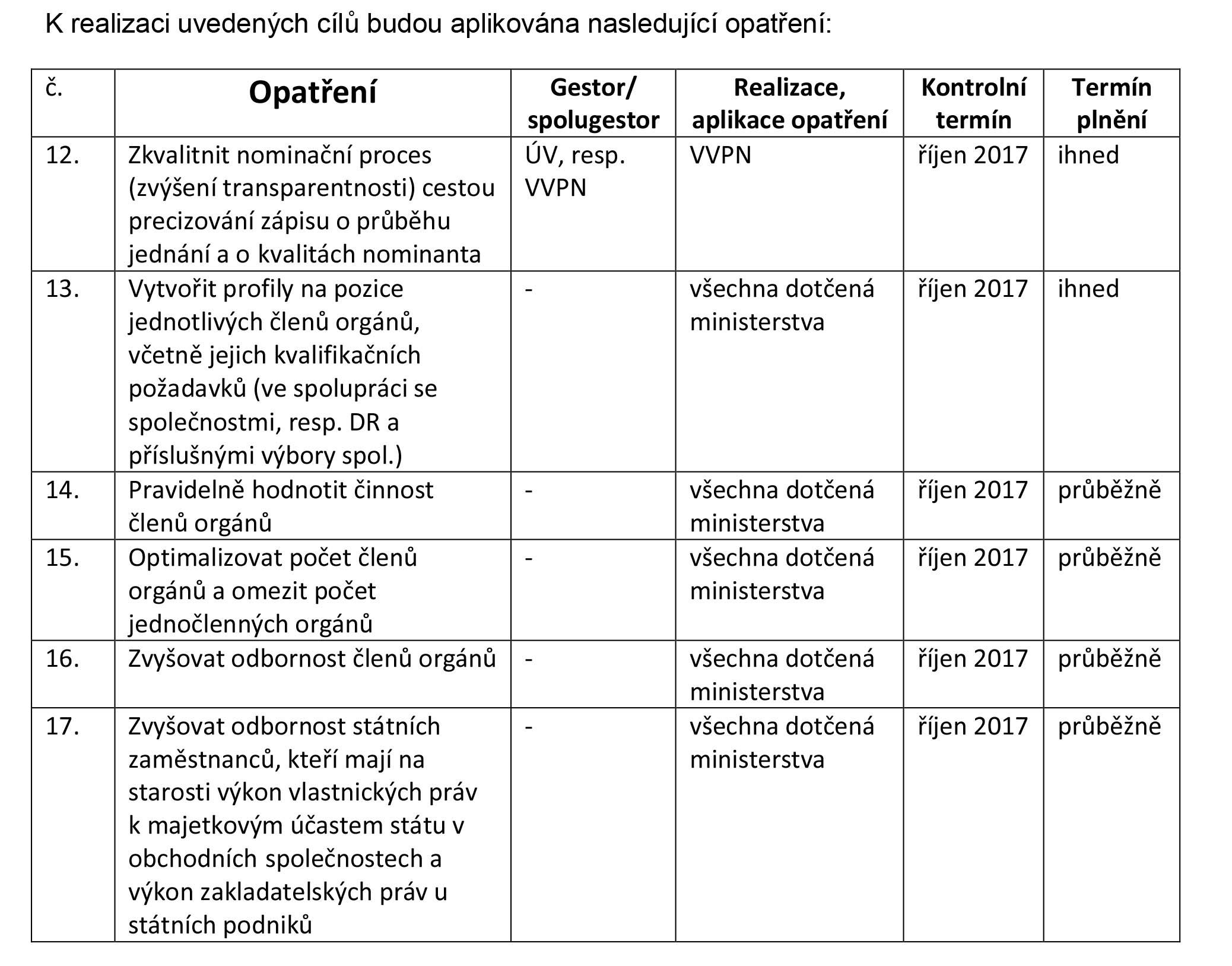 Harmonogram činností navrhovaných MF