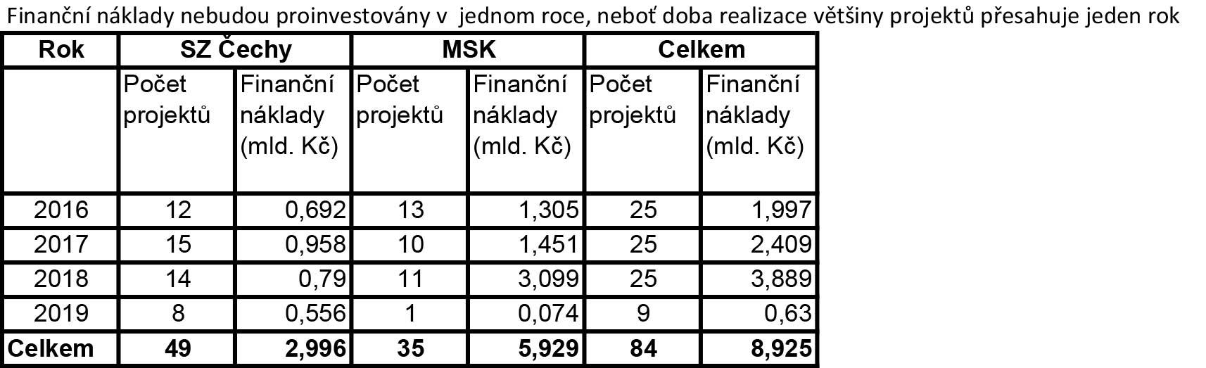 revitalizace tabulka_1