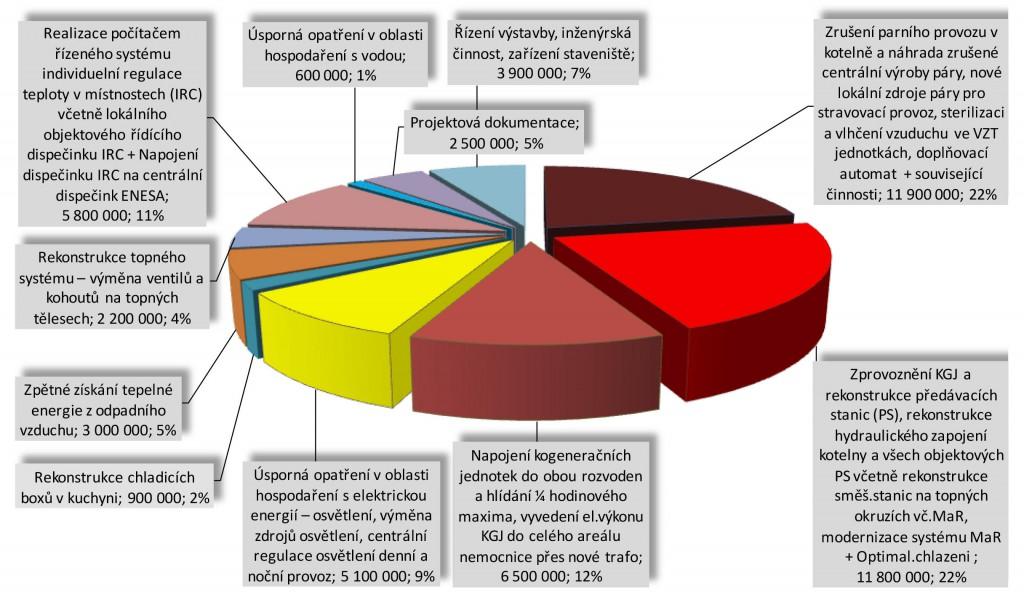 Nemocnice Jihlava_seznam opatření