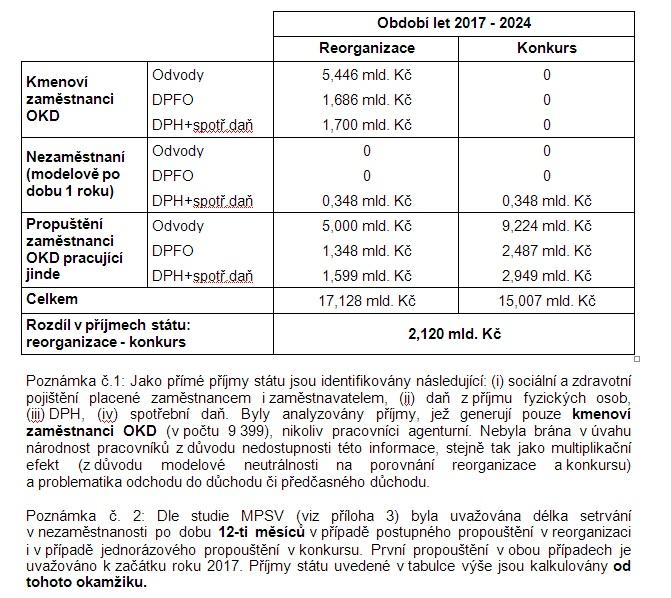 Porovnání příjmů státu v případě jednotlivých variant řešení situace v OKD.