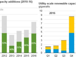 Obnovitelné zdroje energie v USA, zroj: EIA