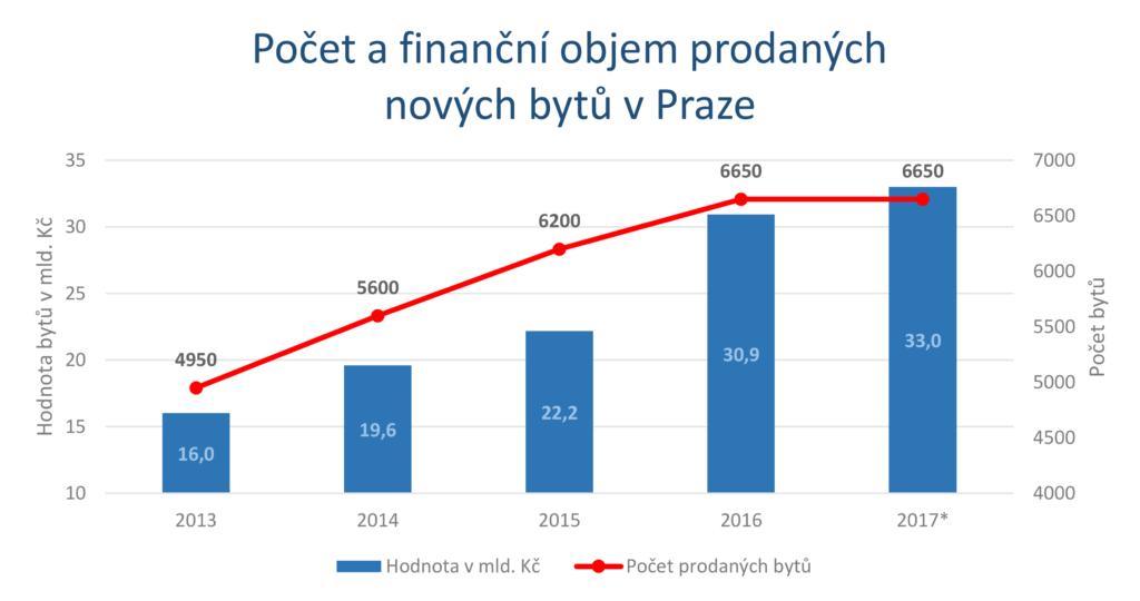 Vývoj počtu a hodnoty prodaných bytů v Praze. zdroj: Trigema