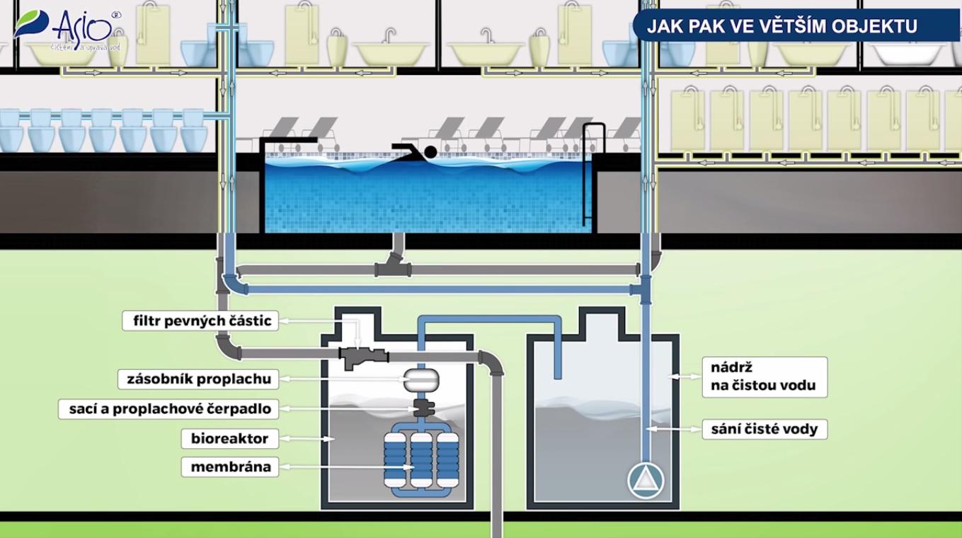 Brněnští výzkumníci vyvinuli zařízení na čištění použité vody ... 0425f19324